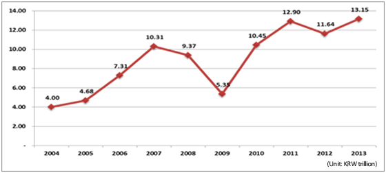 <Figure3>Estimated Sales in the FineArt Auction Market (2004–2013) (Source:Artprice.com; Report: The Art Market in 2013)